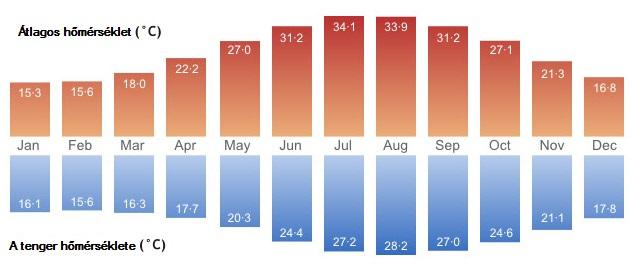 Ciprus átlagos levegő és tenger hőmérséklete havi bontásban